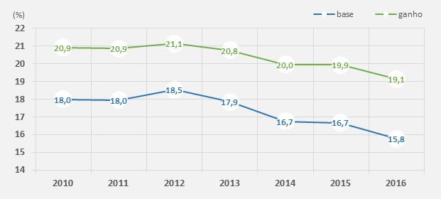 Disparidade salarial entre homens e mulheres em Portugal